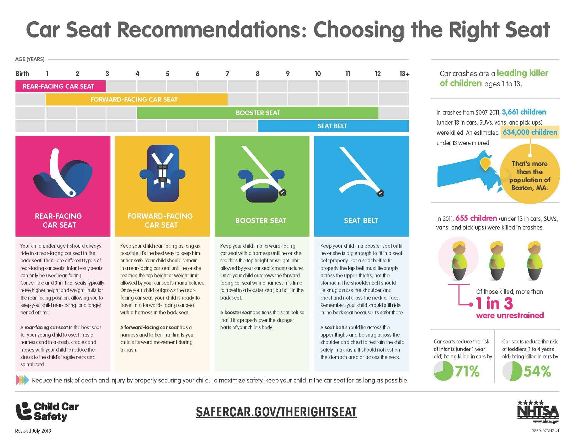 Car Seat Laws In Kansas